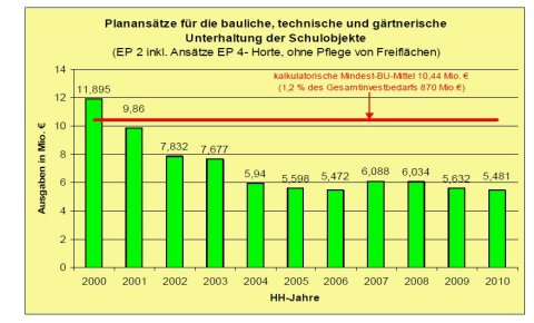 Tabelle Investitionen in Schulen der Stadt Leipzig